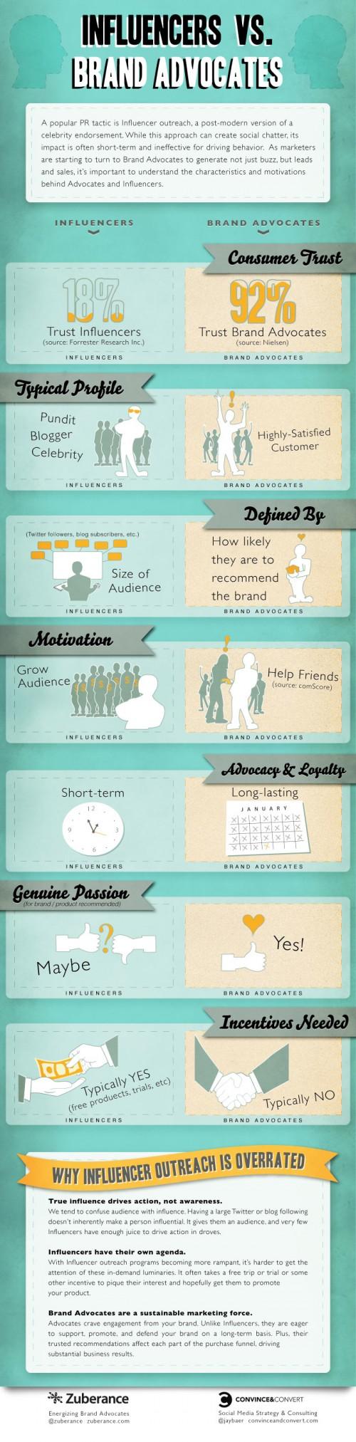 Influencers-versus-Advocates